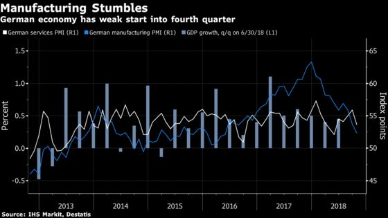 German Growth Momentum Evaporates as Factory Orders Shrink