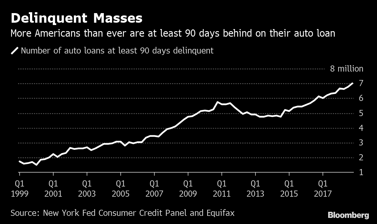 Us Auto Credit >> Late Auto Loans Rise To Record 7 Million In U S Slowdown