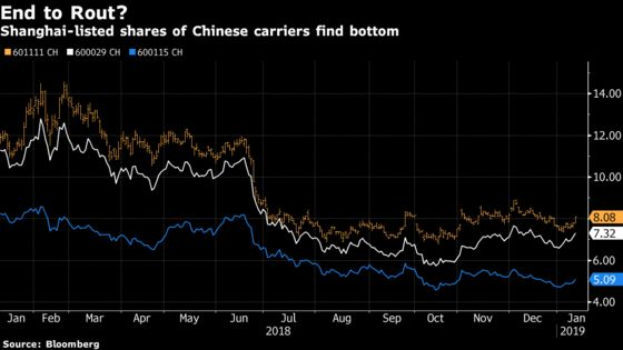Chinese Airlines Finally Get a Lift After a Bitter 2018