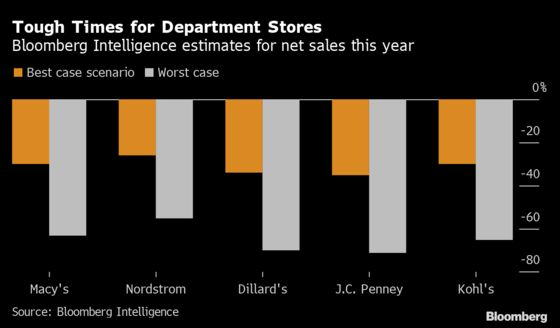 J.C. Penney Creditors Tussle in Talks Over Need for Bankruptcy