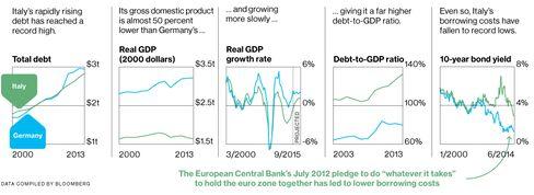 Italy Borrows More as Rates Fall