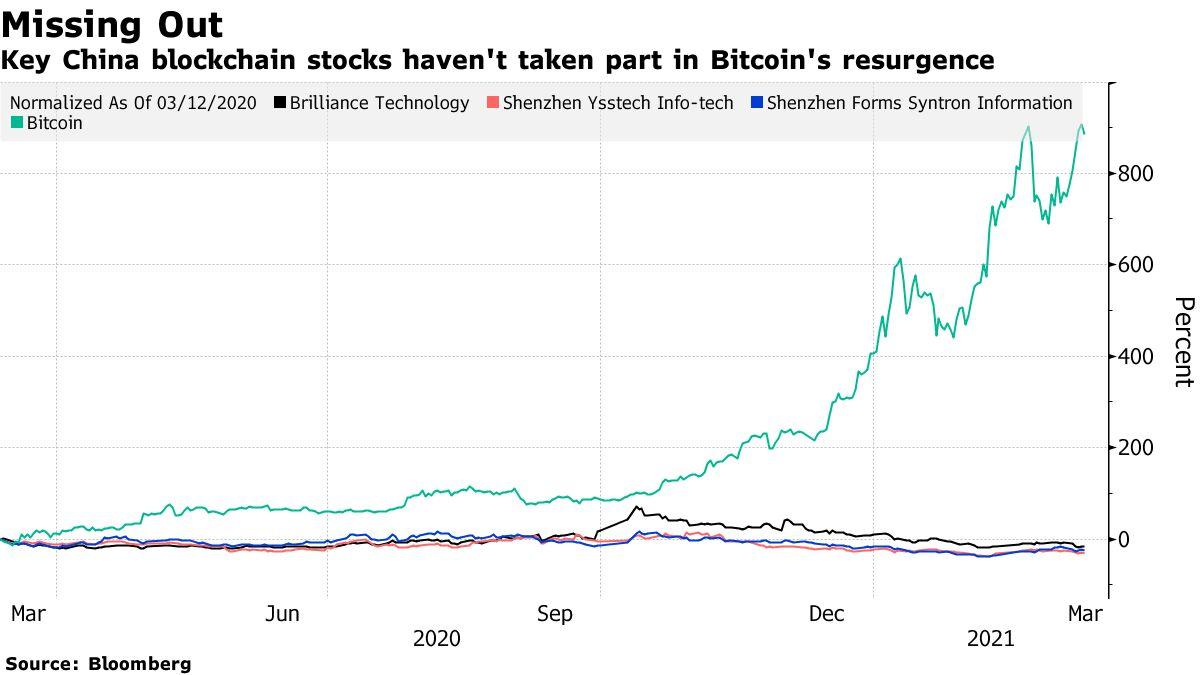 Saham blockchain utama China belum mengambil bagian dalam kebangkitan Bitcoin