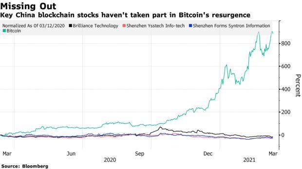 Key China blockchain stocks haven't taken part in Bitcoin's resurgence