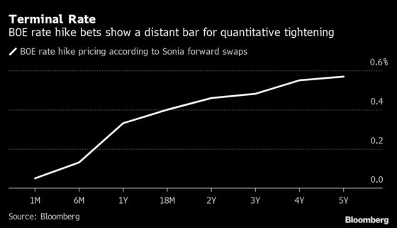 Traders' Low Expectations for BOE Rate Stir Complacency Debate