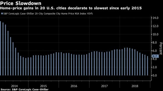 Home Prices in 20 U.S. Cities Rise by Least in Almost Four Years