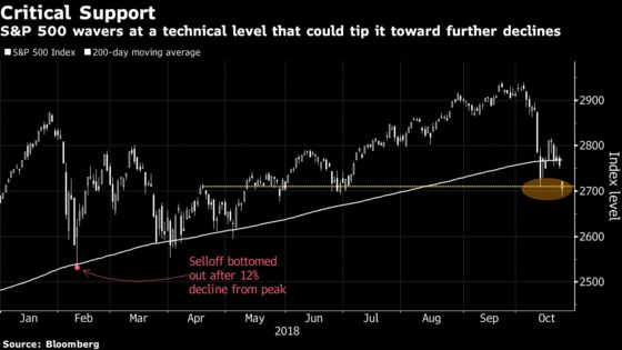 S&P 500 Below 2,710 Could Herald Correction, Evercore ISI Says