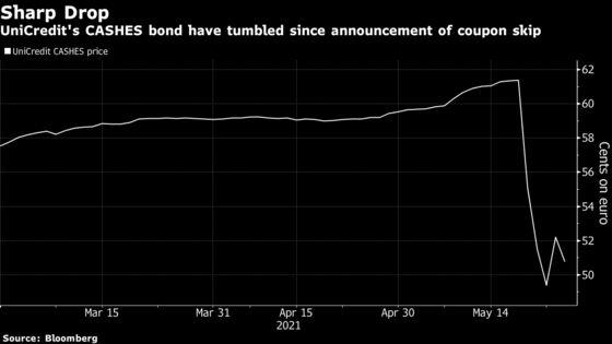 UniCredit Defies Coupon Furor With Popular $2 Billion Bond