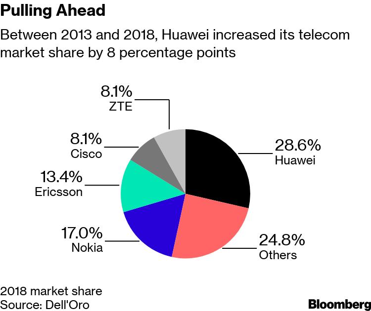 Vodafone Found Hidden Backdoors in Huawei Equipment - Bloomberg