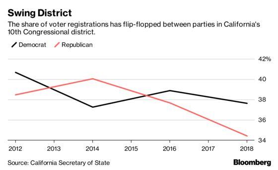 Can a RuralCalifornia Republican Survive the Midterms?