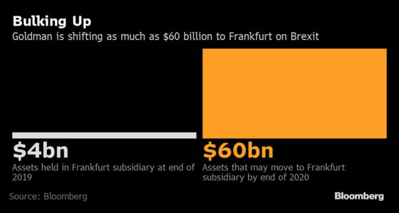 Goldman Moving Up to $60 Billion of Assets to Germany