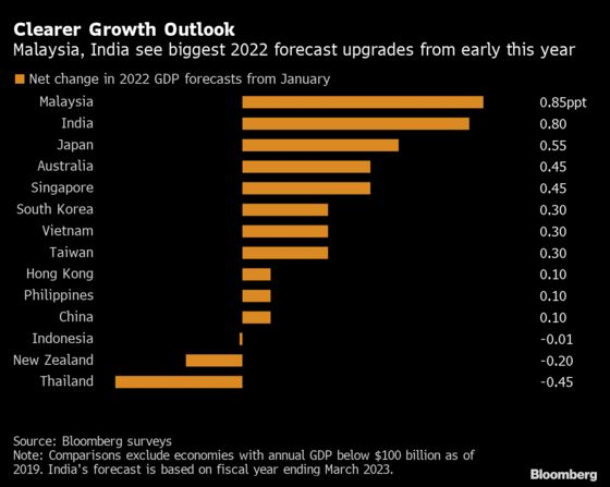 Malaysia, India Top Asian Forecasts for Faster Growth in 2022