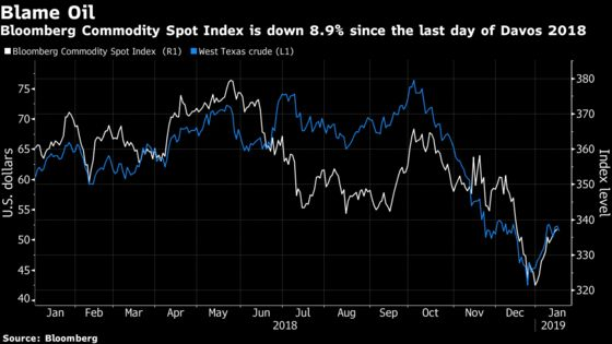 Davos Predicted the Stock Market Selloff of 2018