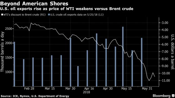 American Oil Fight to Heat Up as U.S. Keeps More for Itself