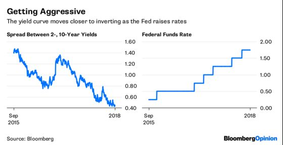 Flat Yield Curve May Result in a More Aggressive Fed