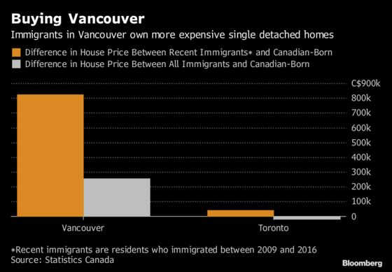 New Immigrants Spending $620,000 More on Vancouver Houses