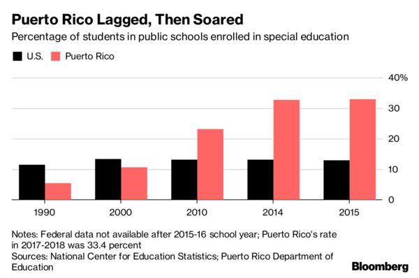 Image result for Special) Education in Puerto Rico