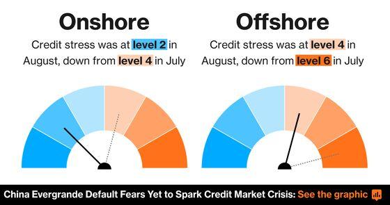 China Dollar Bond Demand Surged in August Despite Evergrande