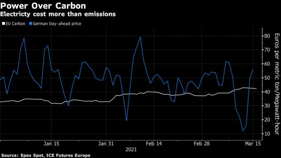 Record Carbon Not Enough to Curb Germany's Dirtiest Power Plants