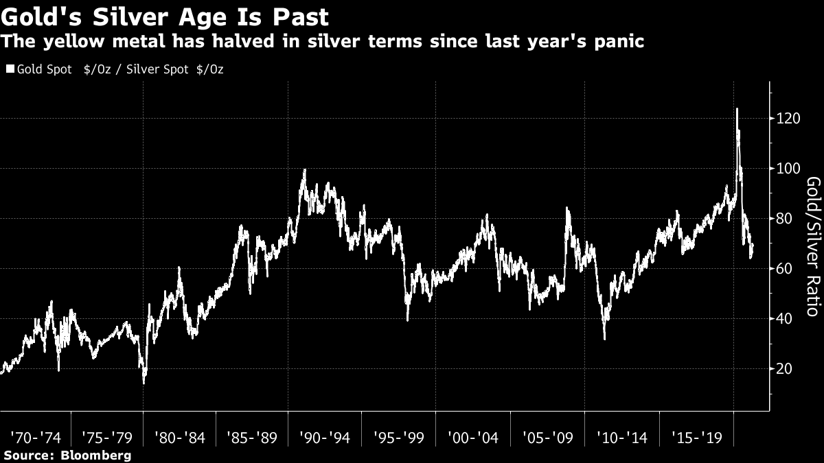 The yellow metal has halved in silver terms since last year's panic