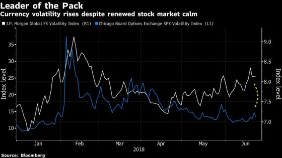 Now Volatility Is Hitting Markets Where It Actually Matters