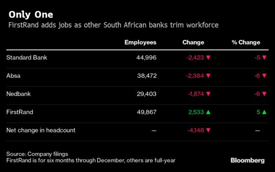 South Africa Is Spoiling It For Banks Finding Growth Elsewhere