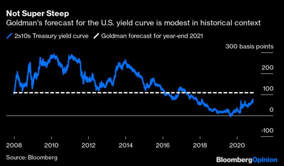 Goldman Sachs's Big Bond Call Is Just Bluster. Again.