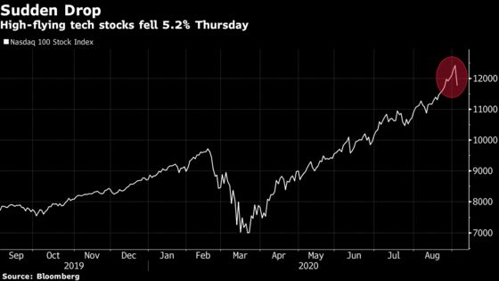 Tesla Rout Extends to Fourth Day, Longest Streak Since March