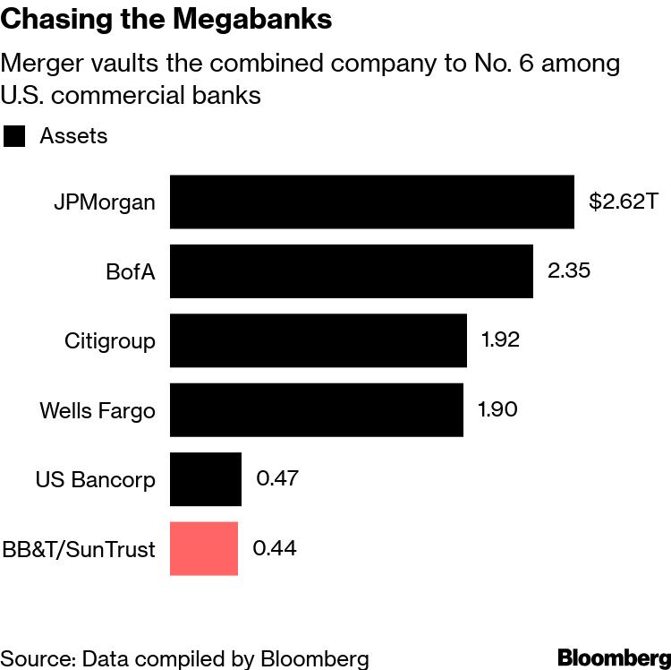 BB&T (BBT) to Buy SunTrust (STI) in Biggest Bank Merger in Decade