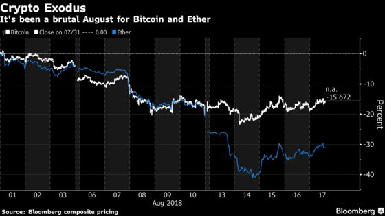 Crypto Trading Revenue May Double, Bernstein Says