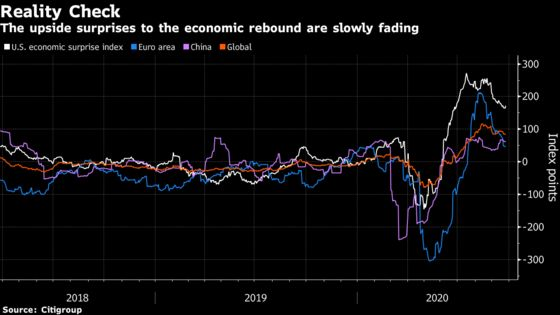 It's Back to Economic Reality After Post-Lockdown Surge