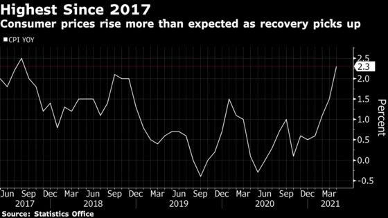 Korea Inflation Hits Four-Year High as Pandemic's Grip Eases