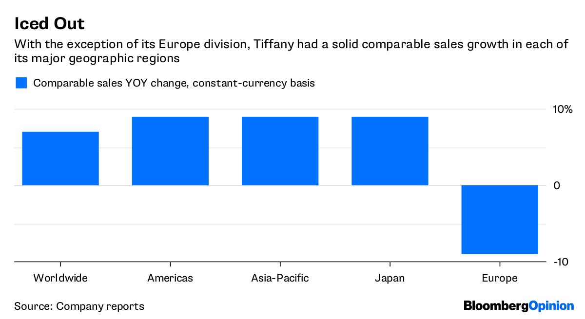 Tiffany & Co Blazes 16% Higher On Earnings