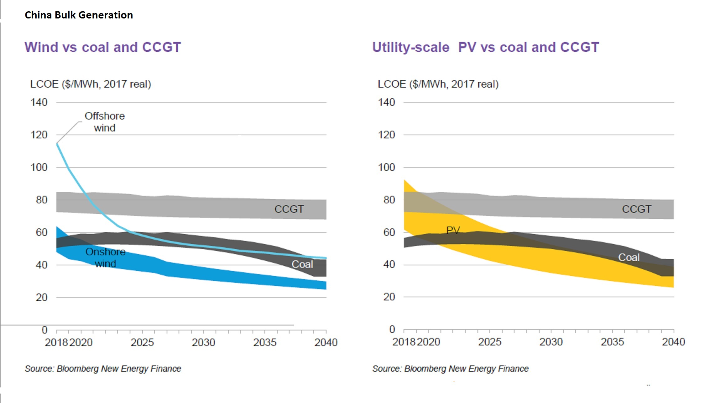 Fossil Fuels Squeezed by Plunge in Cost of Renewables, BNEF Says