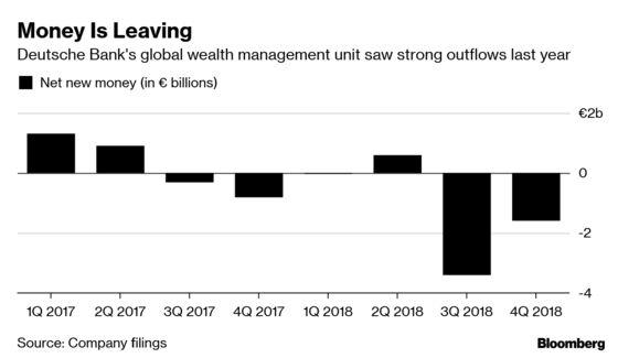 Deutsche Bank's EMEA Wealth BossPlans Management Revamp