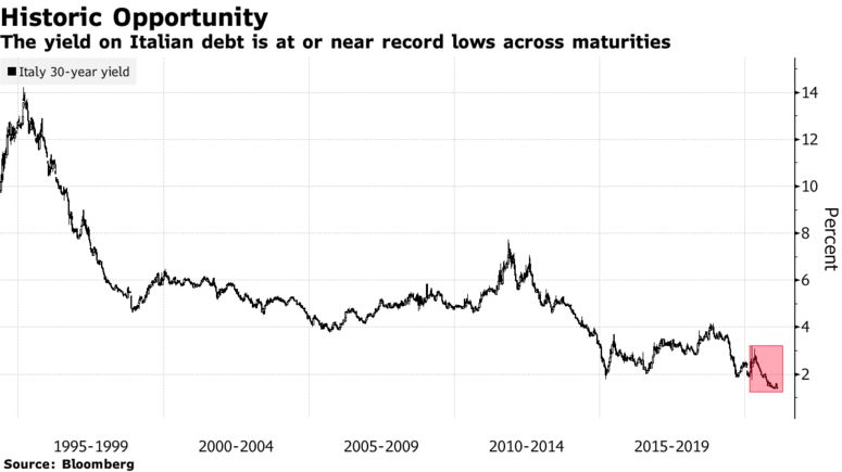 The yield on Italian debt is at or near record lows across maturities