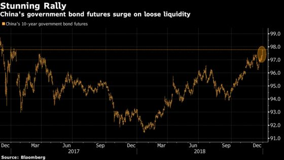 China's Bond Rally Accelerates With Best Daily Gain in a Month