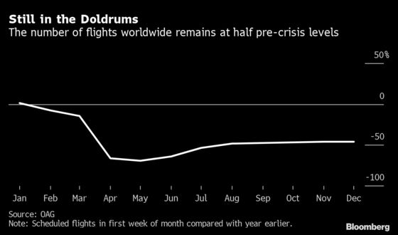 2020 Is Year Airlines Would Rather Forget, as These Charts Show