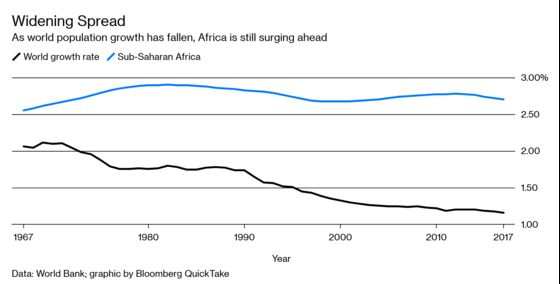 How Booming Population Is Challenging Africa