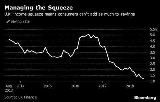 U.K. Squeeze Hits Workers as Savings Rate Falls to Record Low