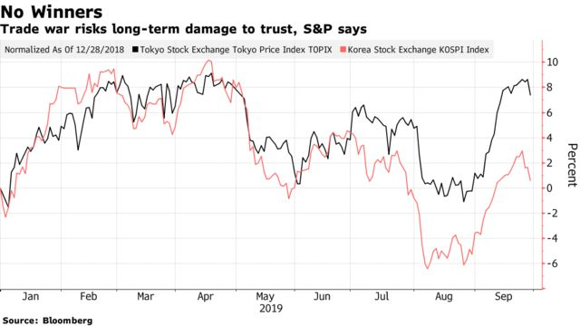 Trade war risks long-term damage to trust, S&P says