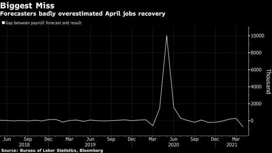 Weak U.S. Jobs Data Expose Deep Partisan Divide on Benefits