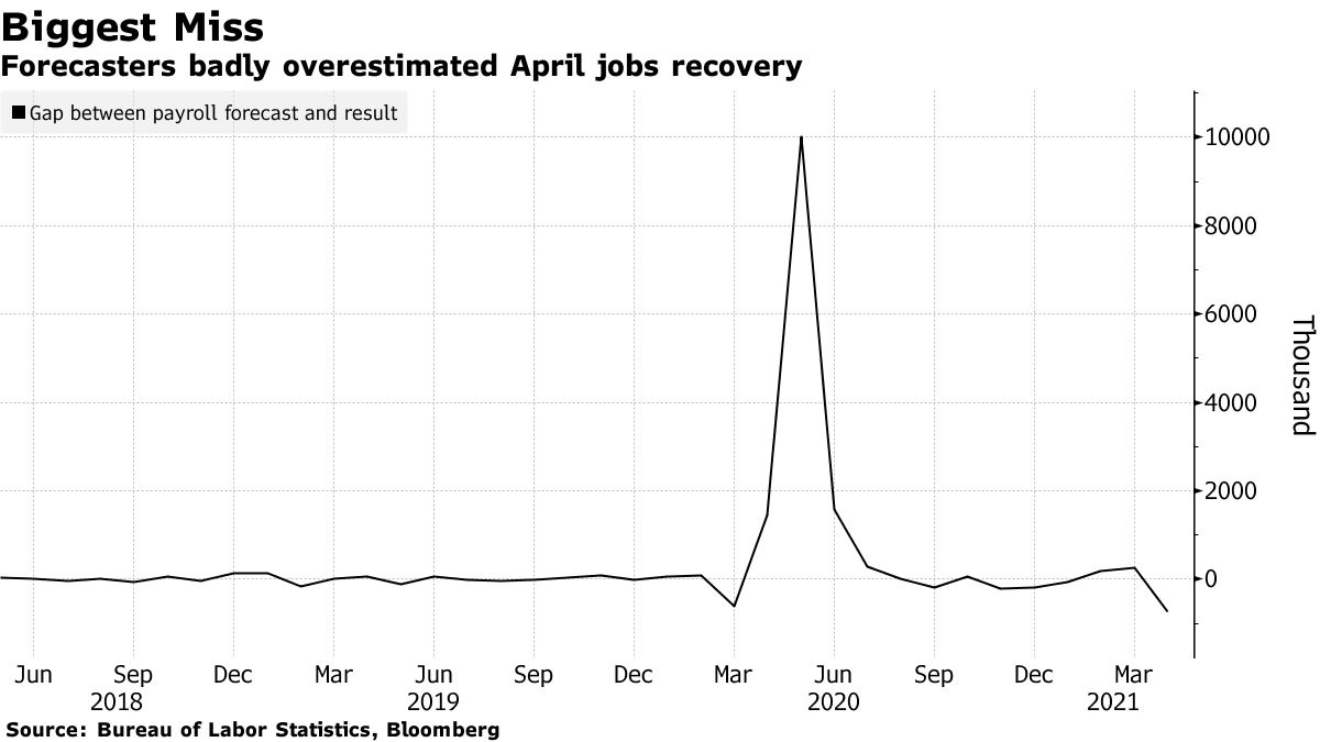Forecasters badly overestimated April jobs recovery