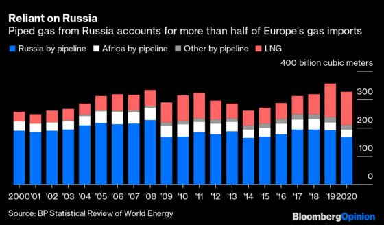 Winter Is Coming and Europe Is Running Scarily Low on Gas
