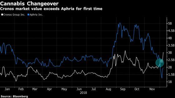 Pot Sector Regains Its Mojo After Altria's $1.8 Billion Deal
