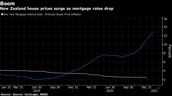New Zealand Government Forces Central Bank to Include Housing In Rate Setting