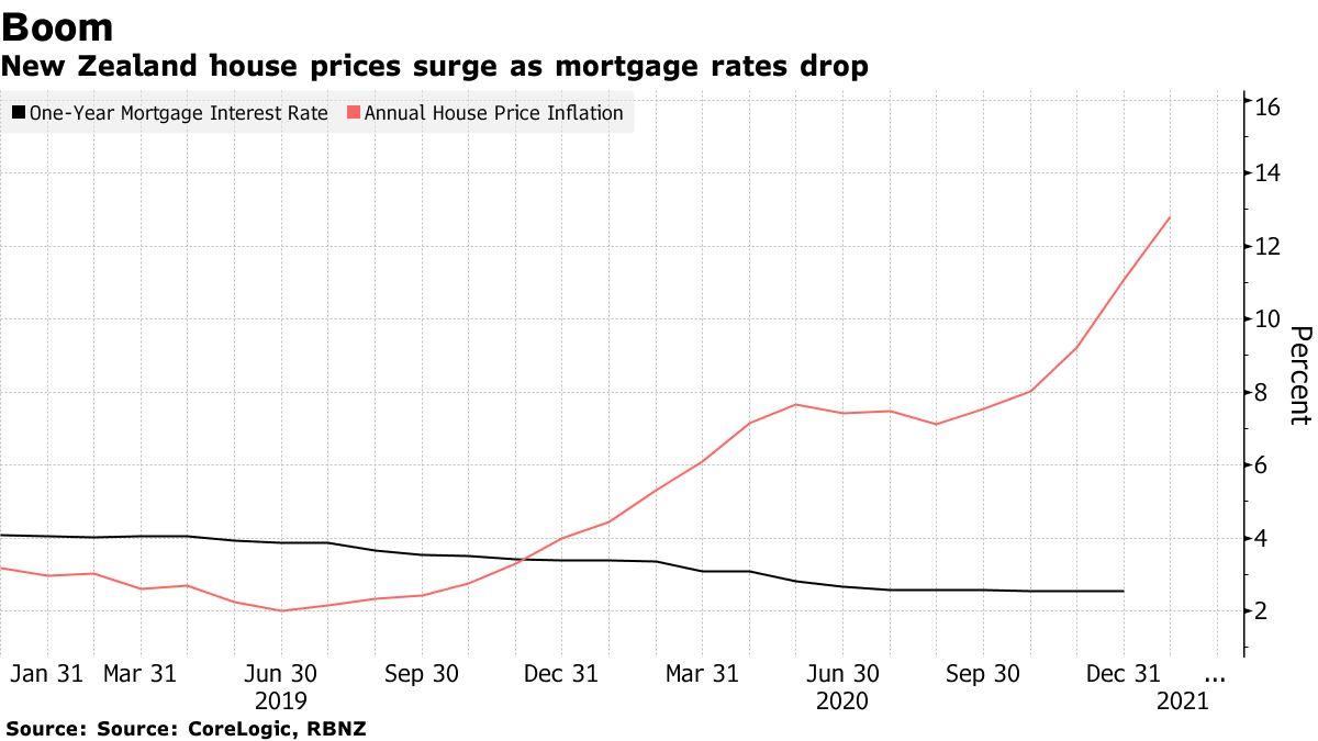 Les prix des logements en Nouvelle-Zélande augmentent avec la baisse des taux hypothécaires