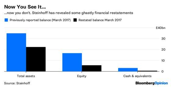 Steinhoff Is a $13 Billion Triumph of the Bean-Counters