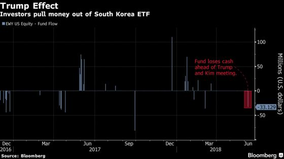 South Korea ETF Loses Cash Before Trump-Kim Meeting: ETF Watch