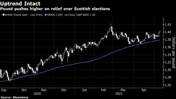 Pound Surges 1% as Risk of Imminent Scotland Referendum Recedes