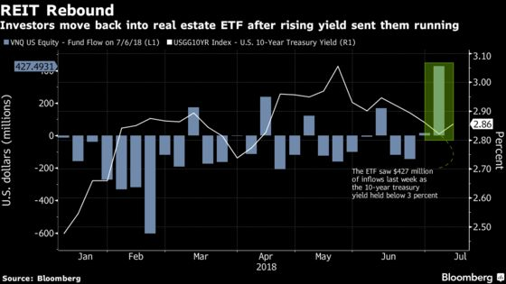 Vanguard Real Estate ETF Had Its Best Week Since 2017